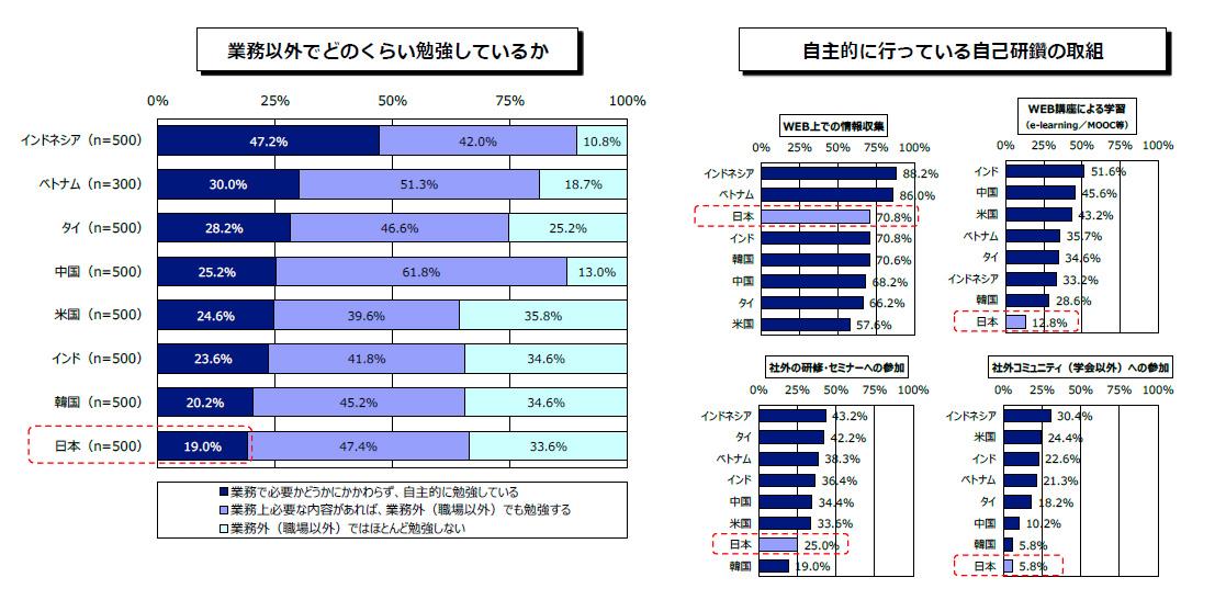 【業務以外でどのくらい勉強しているか】【インドネシア(500人)】業務で必要かどうかにかかわらず、自主的に勉強している 47.2% 業務上必要な内容があれば、業務外(職場以外)でも勉強する 42.0% 業務外(職場以外)ではほとんど勉強しない 10.8% 【ベトナム(300人)】業務で必要かどうかにかかわらず、自主的に勉強している 30.0% 業務上必要な内容があれば、業務外(職場以外)でも勉強する 51.3% 業務外(職場以外)ではほとんど勉強しない 18.7% 【タイ(500人)】業務で必要かどうかにかかわらず、自主的に勉強している 28.2% 業務上必要な内容があれば、業務外(職場以外)でも勉強する 46.6% 業務外(職場以外)ではほとんど勉強しない 25.2% 【中国(500人)】業務で必要かどうかにかかわらず、自主的に勉強している 25.2% 業務上必要な内容があれば、業務外(職場以外)でも勉強する 61.8% 業務外(職場以外)ではほとんど勉強しない 13.0% 【米国(500人)】業務で必要かどうかにかかわらず、自主的に勉強している 24.6% 業務上必要な内容があれば、業務外(職場以外)でも勉強する 39.6% 業務外(職場以外)ではほとんど勉強しない 35.8% 【インド(500人)】業務で必要かどうかにかかわらず、自主的に勉強している 23.6% 業務上必要な内容があれば、業務外(職場以外)でも勉強する 41.8% 業務外(職場以外)ではほとんど勉強しない 34.6% 【韓国(500人)】業務で必要かどうかにかかわらず、自主的に勉強している 20.2% 業務上必要な内容があれば、業務外(職場以外)でも勉強する 45.2% 業務外(職場以外)ではほとんど勉強しない 34.6% 【日本(500人)】業務で必要かどうかにかかわらず、自主的に勉強している 19.0% 業務上必要な内容があれば、業務外(職場以外)でも勉強する 47.4% 業務外(職場以外)ではほとんど勉強しない 33.6 【自主的に行っている自己研鑽の取組】 【WEB上での情報収集】インドネシア 88.2% ベトナム 86.0% 日本 70.8% インド 70.8% 韓国 70.6% 中国 68.2% タイ 66.2% 米国 57.6% 【WEB講座による学習(e-learning/MOOC等)】インド 51.6% 中国 45.6% 米国 43.2% ベトナム 35.7% タイ 34.6% インドネシア 33.2% 韓国 28.6% 日本 12.8% 【社外の研修・セミナーへの参加】インドネシア 43.2% タイ 42.2% ベトナム 38.3% インド 36.4% 中国 34.4% 米国 33.6% 日本 25.0% 韓国 19.0% 【社外コミュニティ(学会以外)への参加】インドネシア 30.4% 米国 24.4% インド 22.6% ベトナム 21.3% タイ 18.2% 中国 10.2% 韓国 5.8% 日本 5.8%